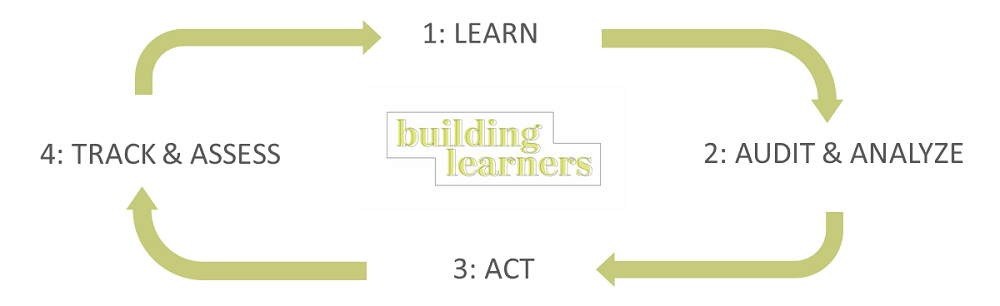 Building Learners Cycle