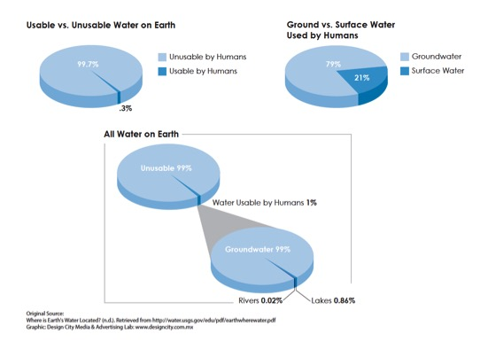 water contamination lab report Open document below is a free excerpt of sci207 lab report water and contaminants from anti essays, your source for free research papers, essays, and term paper examples.